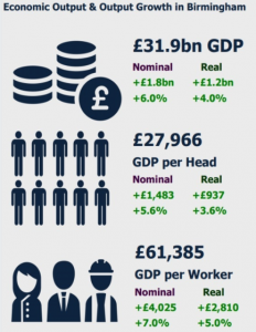 Economic Output and Output Growth in Birmingham Property Fit